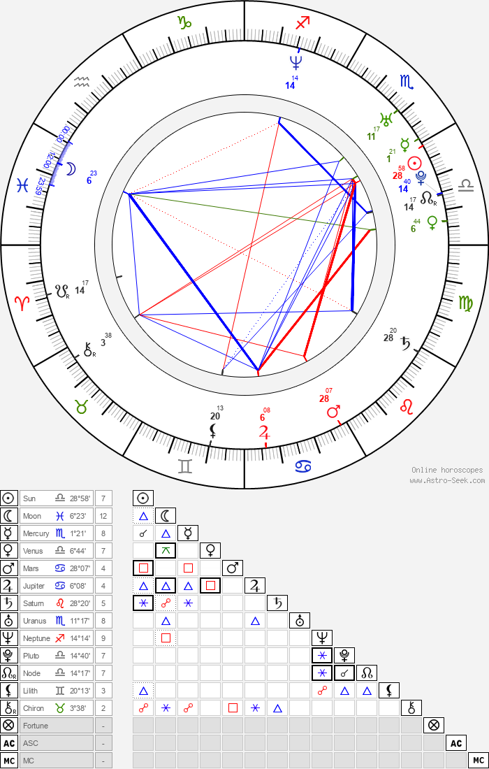 Juan Pablo Medina - Astrology Natal Birth Chart