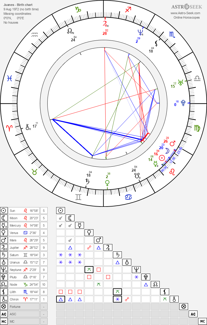 Juanes - Astrology Natal Birth Chart