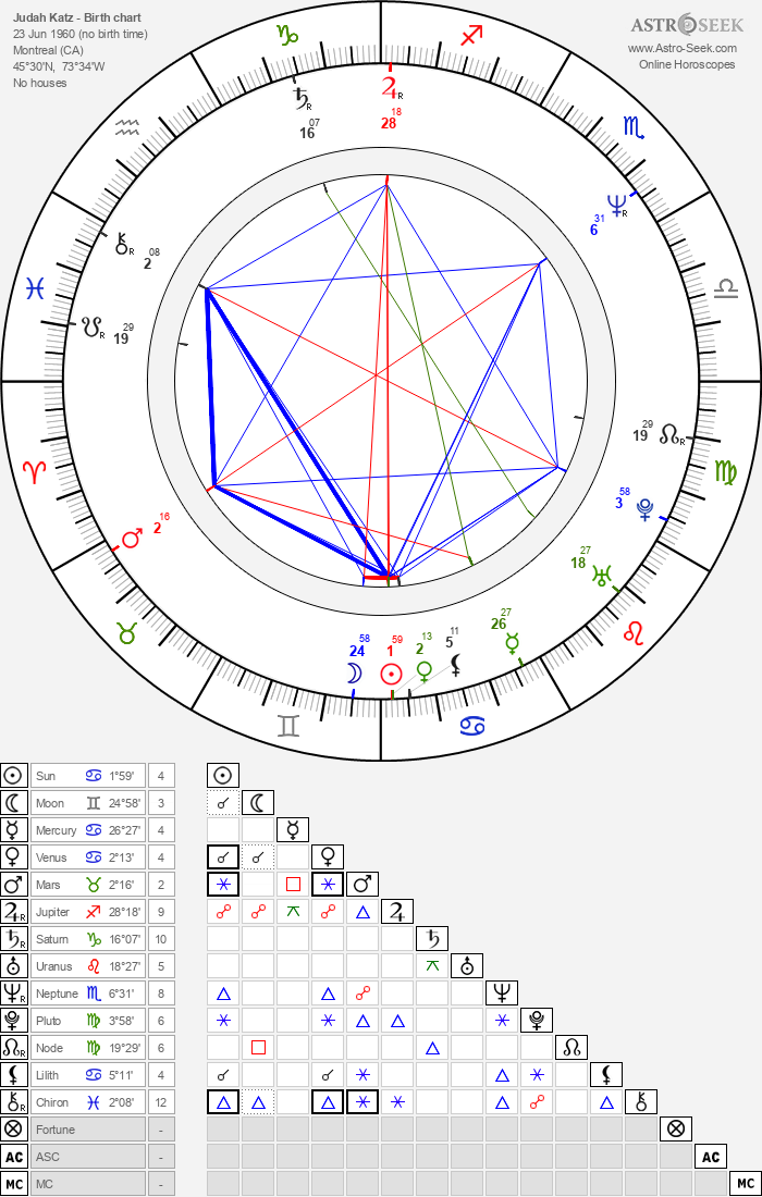 Judah Katz - Astrology Natal Birth Chart