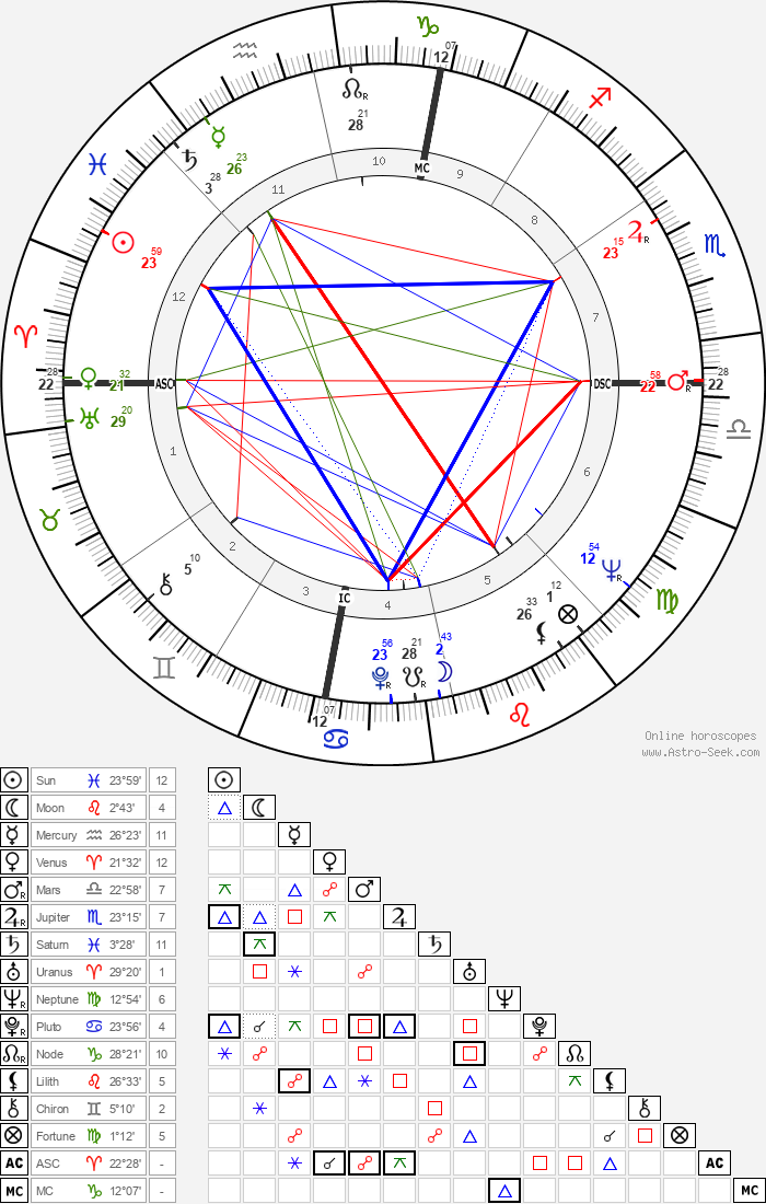 Judd Hirsch - Astrology Natal Birth Chart