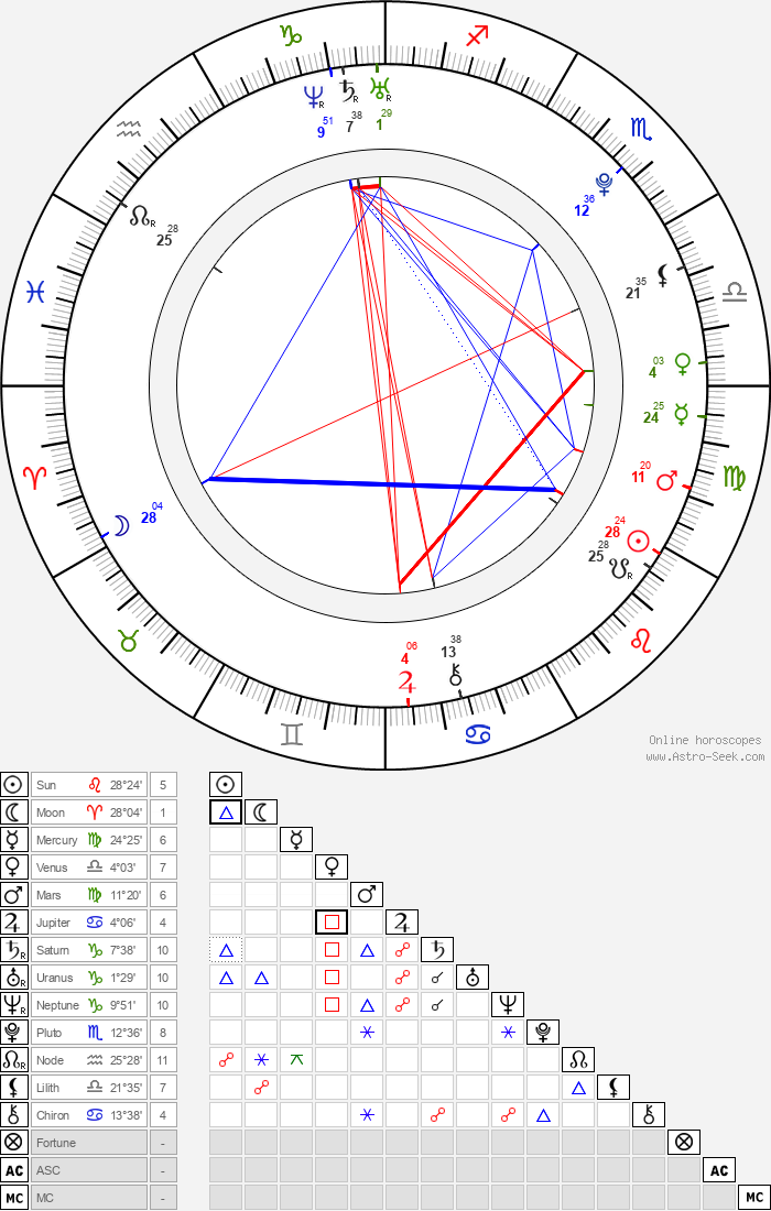 Judd Trump - Astrology Natal Birth Chart