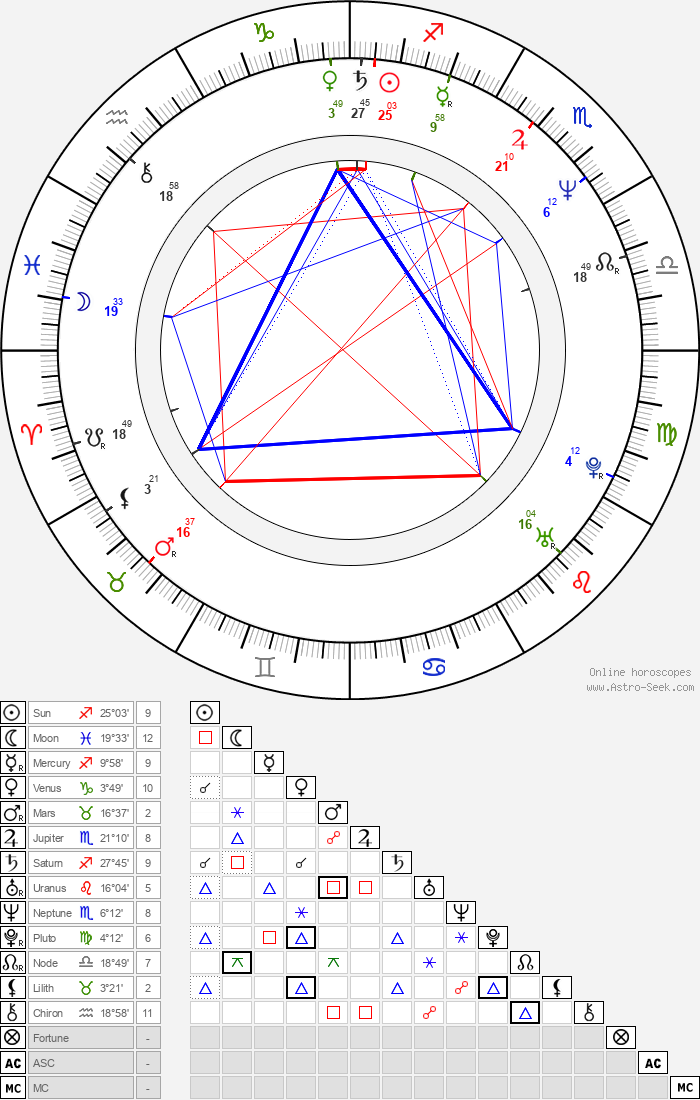 Judith Abitbol - Astrology Natal Birth Chart