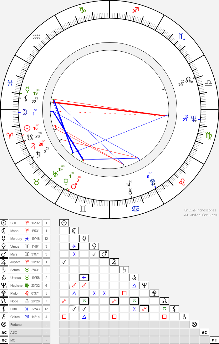 Juhani Jotuni - Astrology Natal Birth Chart
