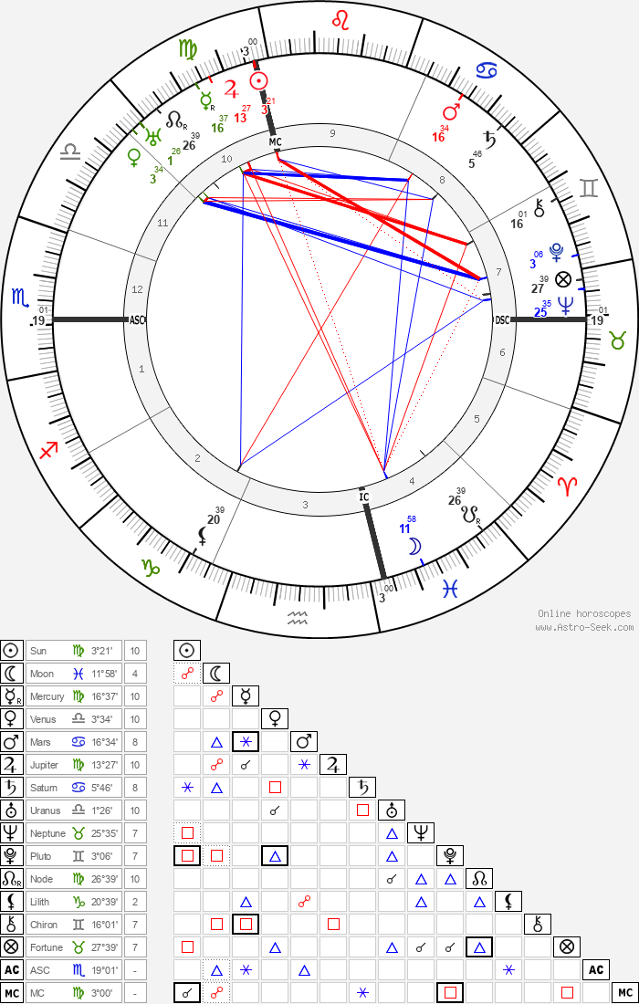 Jules Romains - Astrology Natal Birth Chart
