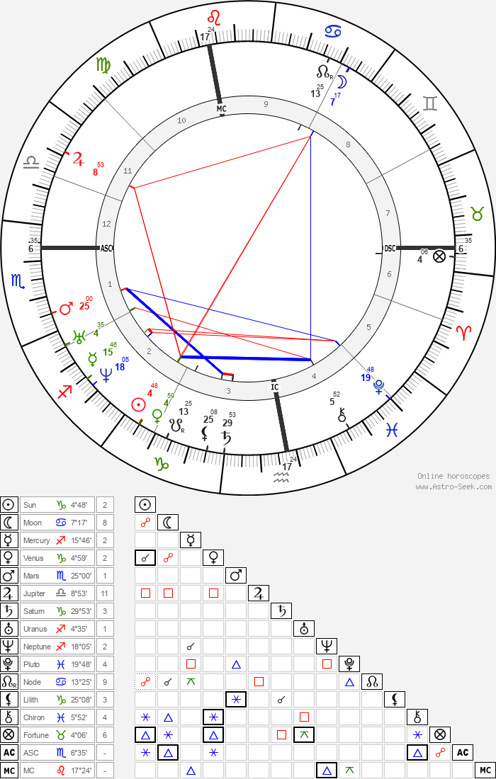 Jules Simon - Astrology Natal Birth Chart
