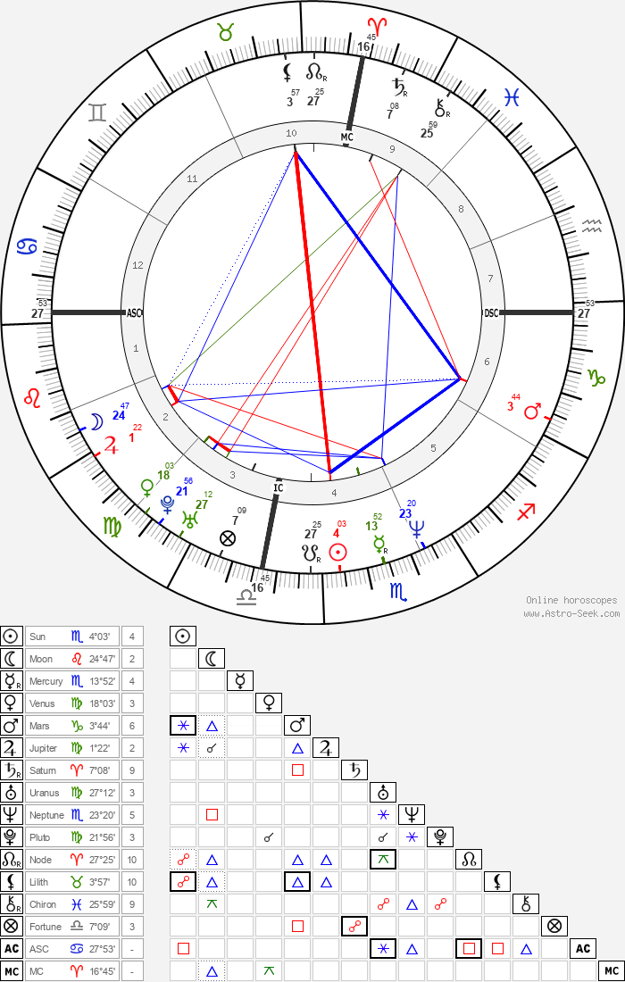 Julia Roberts - Astrology Natal Birth Chart