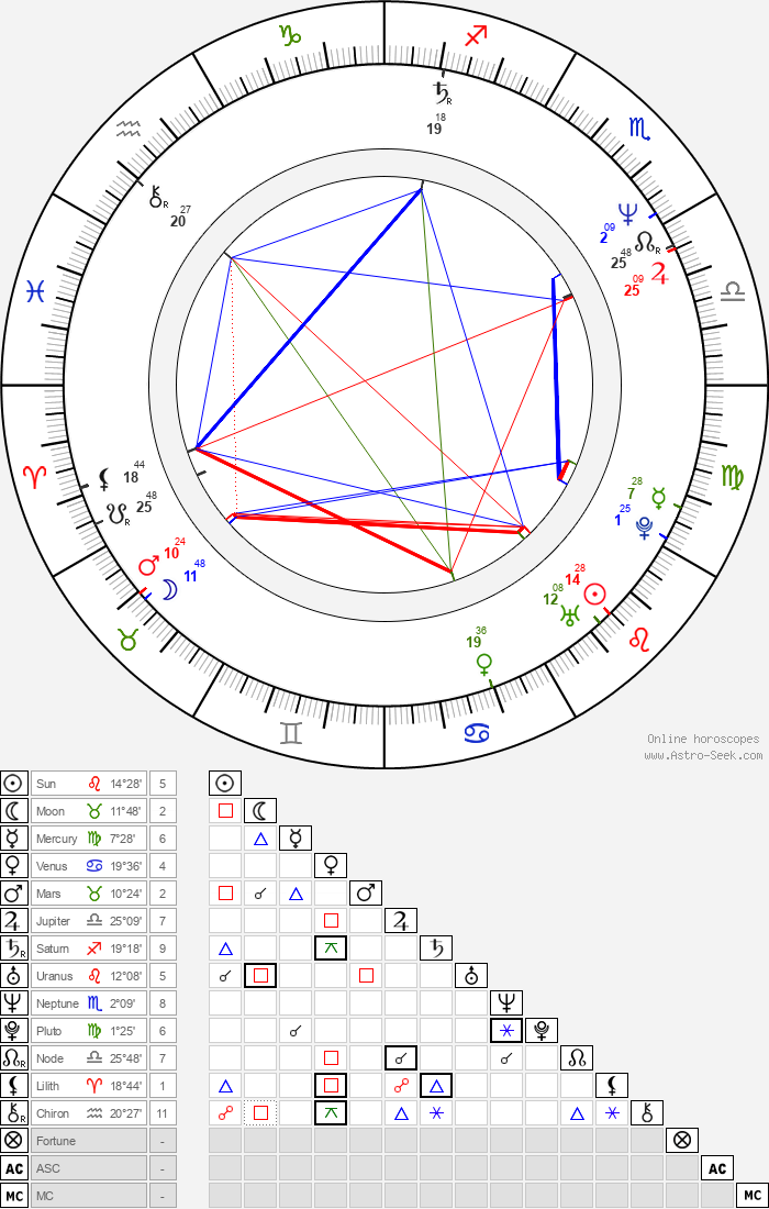 Julian Wadham - Astrology Natal Birth Chart
