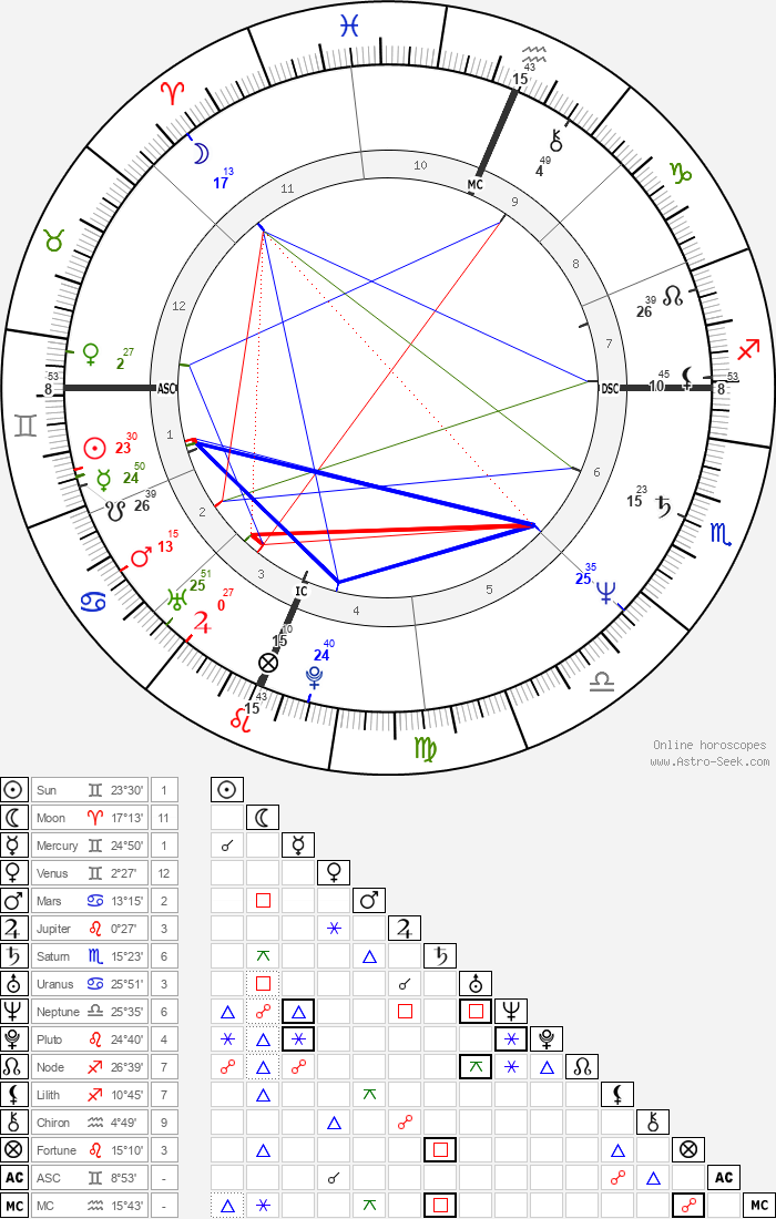 Julie Hagerty - Astrology Natal Birth Chart