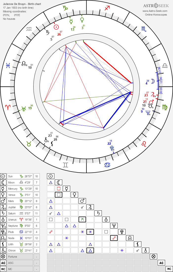 Julienne De Bruyn - Astrology Natal Birth Chart