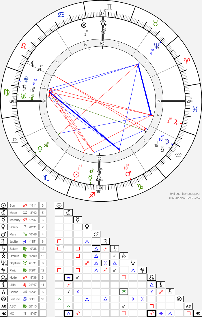 Junípero Serra - Astrology Natal Birth Chart