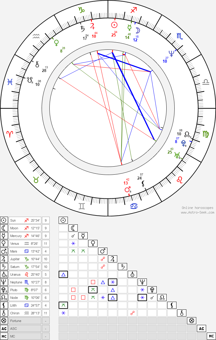Jürgen Tarrach - Astrology Natal Birth Chart