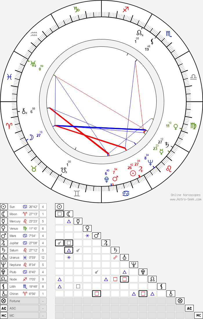 K. T. Stevens - Astrology Natal Birth Chart