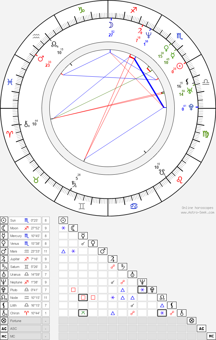 Kaipo Schwab - Astrology Natal Birth Chart