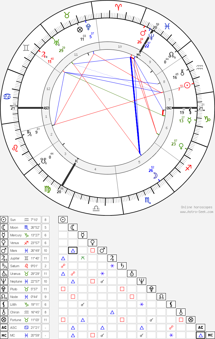 Kaiser Wilhelm II - Astrology Natal Birth Chart