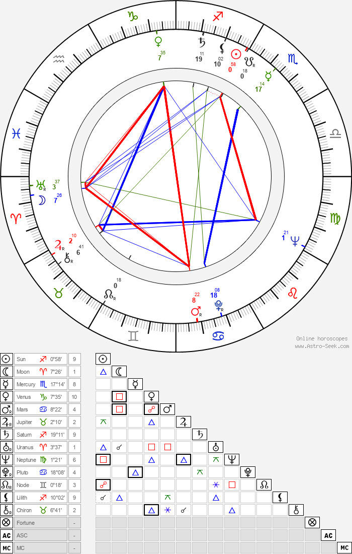 Kalmer Tennosaar - Astrology Natal Birth Chart