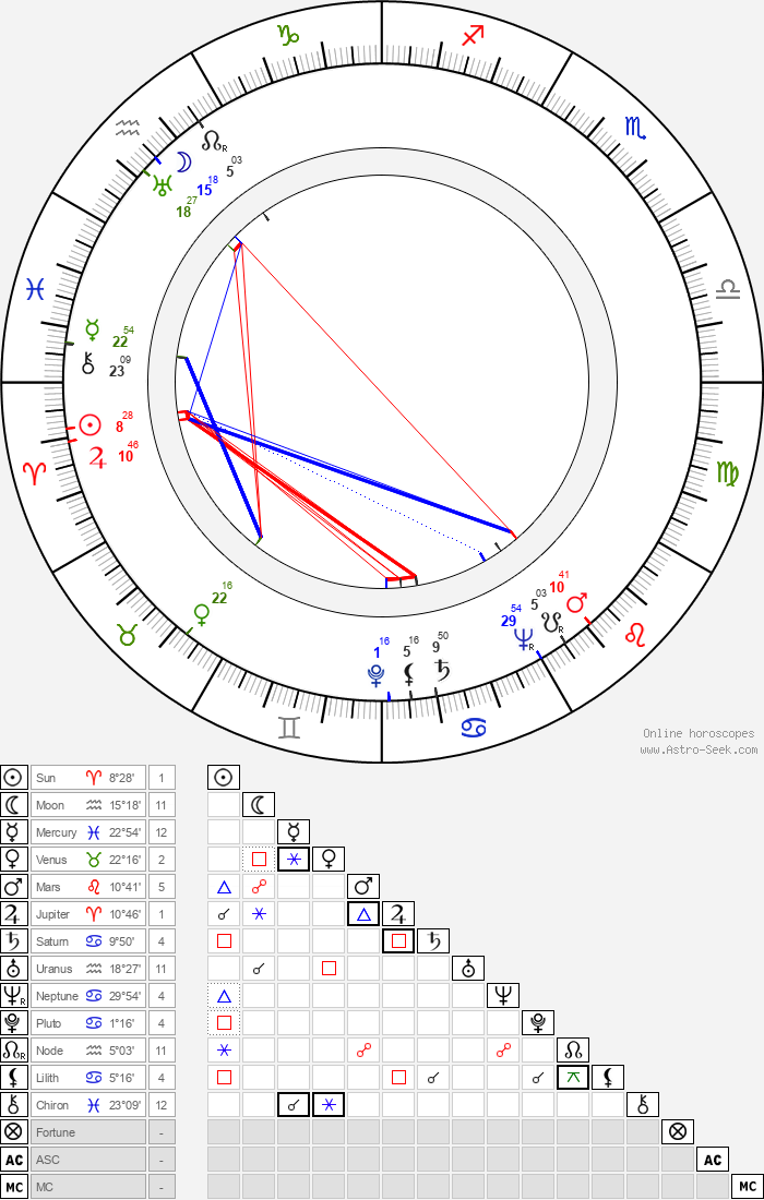 Kamil Běhounek - Astrology Natal Birth Chart