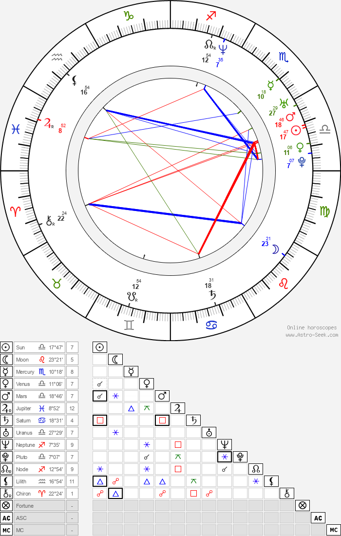 Kane Kosugi - Astrology Natal Birth Chart