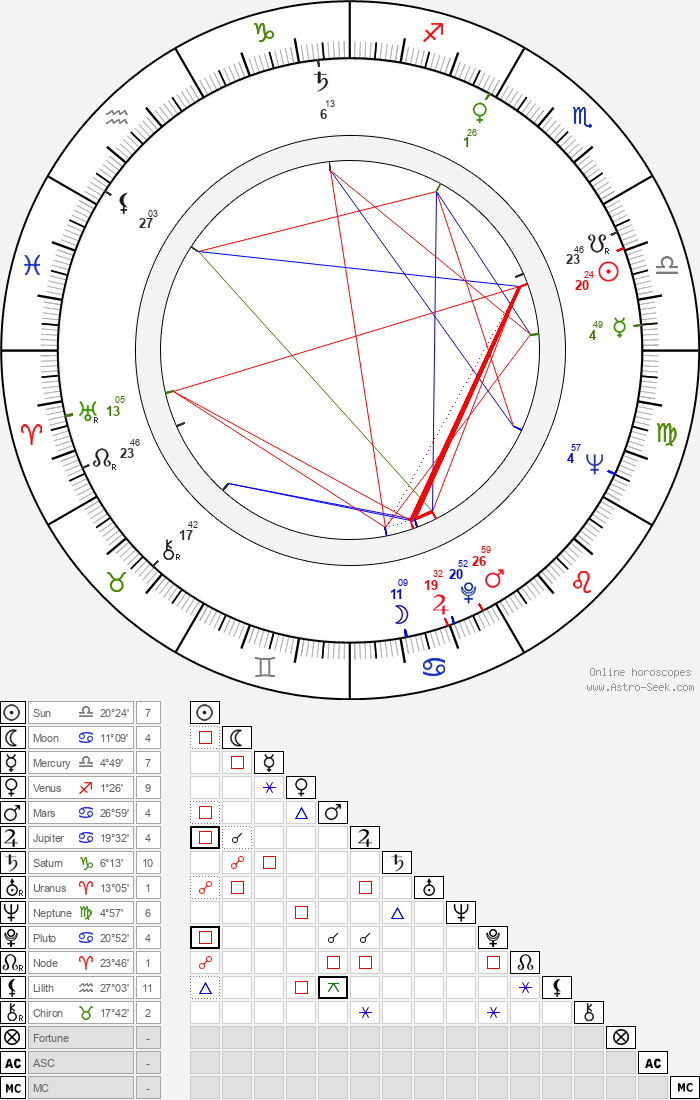 Karel Cop - Astrology Natal Birth Chart