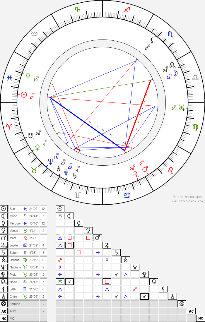 Karel Dostal - Astrology Natal Birth Chart