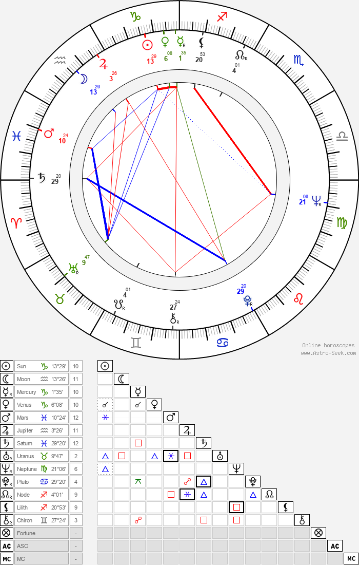 Karel Pospíšil - Astrology Natal Birth Chart