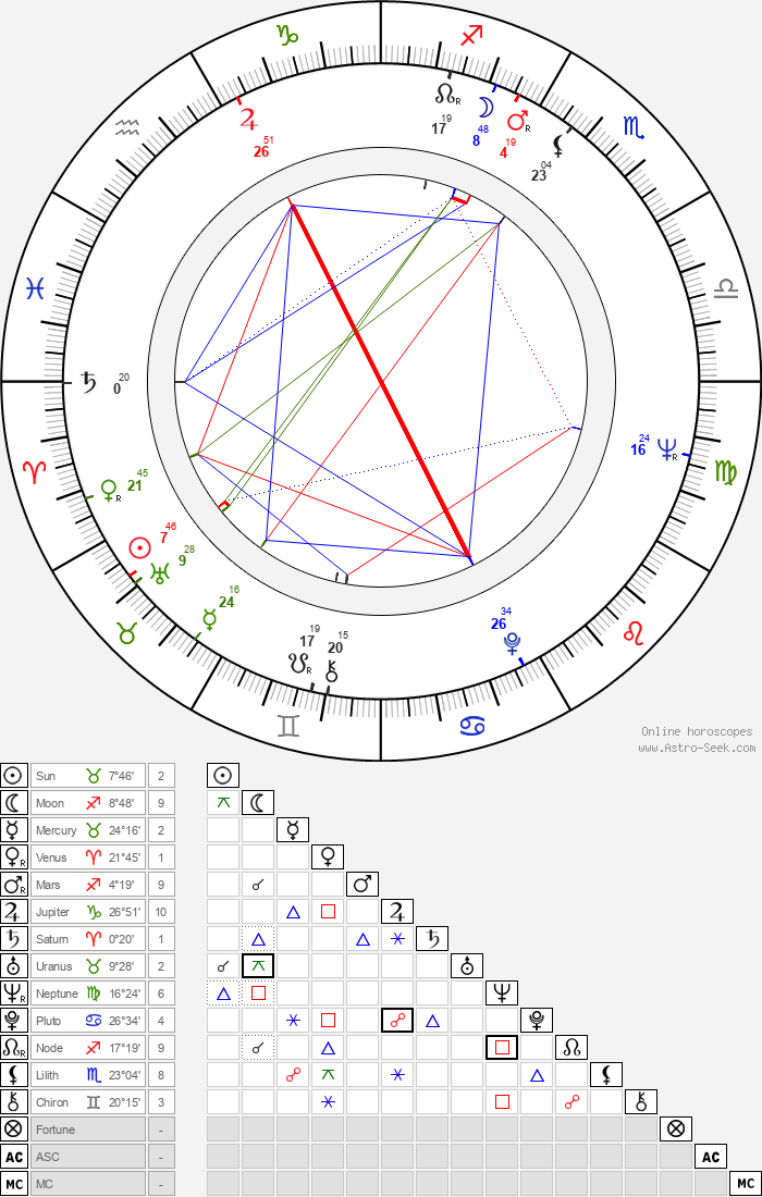 Karel Semerád - Astrology Natal Birth Chart