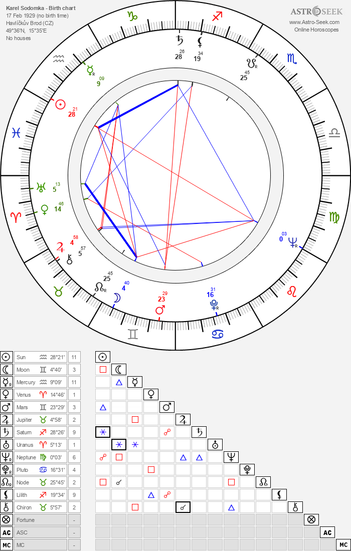 Karel Sodomka - Astrology Natal Birth Chart