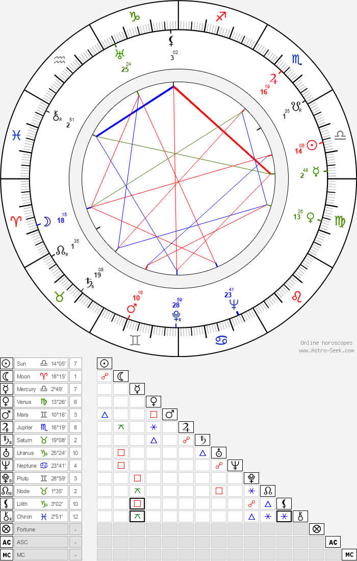 Karel Vlach - Astrology Natal Birth Chart