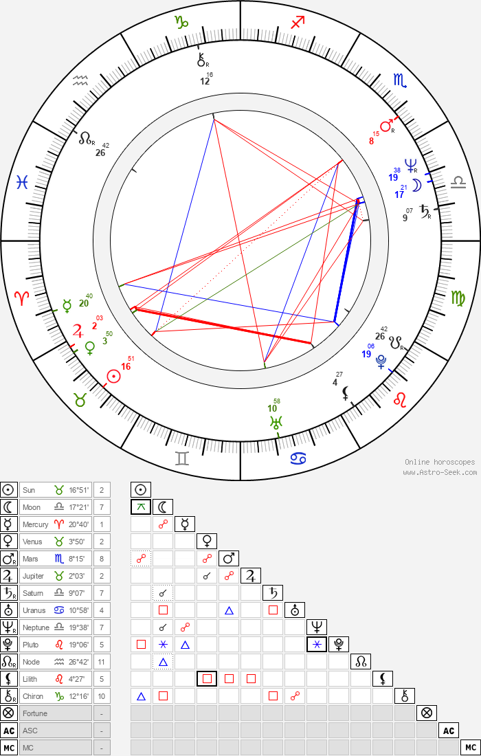 Karen-Lise Mynster - Astrology Natal Birth Chart