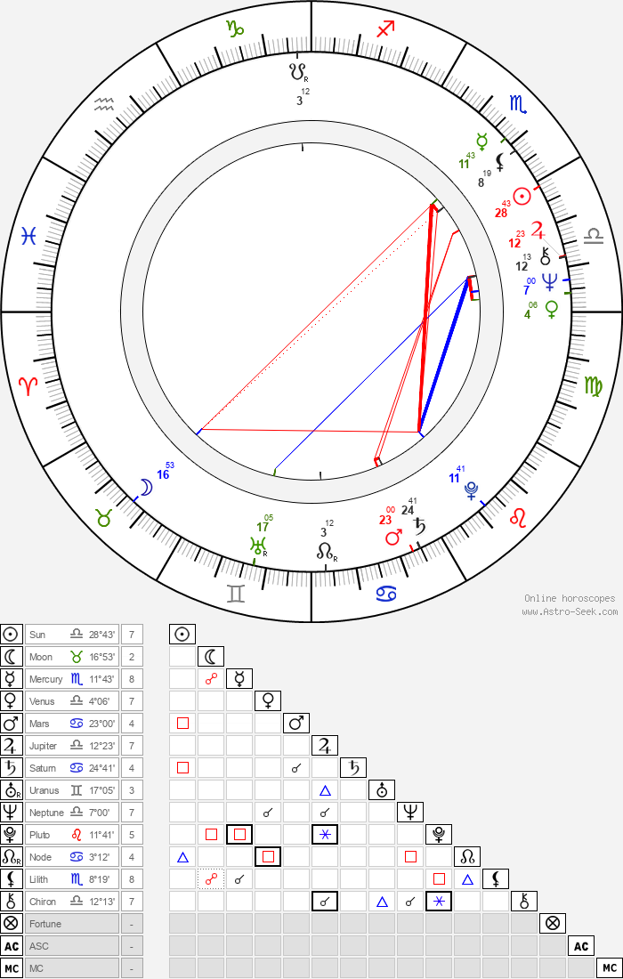 Kari-Juhani Tolonen - Astrology Natal Birth Chart