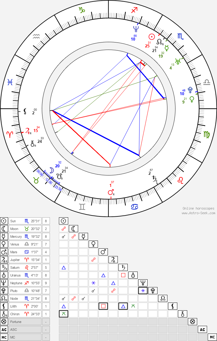 Karina Plachetka - Astrology Natal Birth Chart