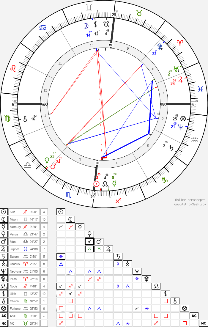 Karl Benz - Astrology Natal Birth Chart