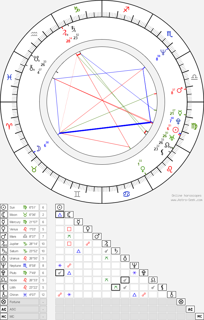 Karl T. Wright - Astrology Natal Birth Chart