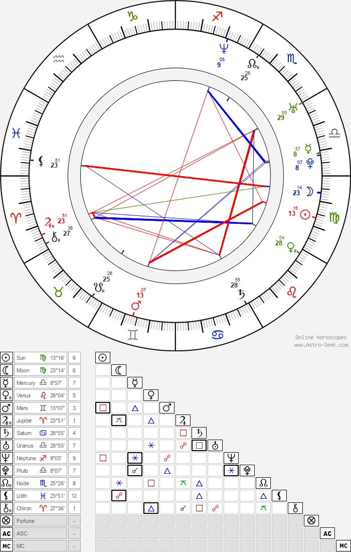 Karlee Holden - Astrology Natal Birth Chart