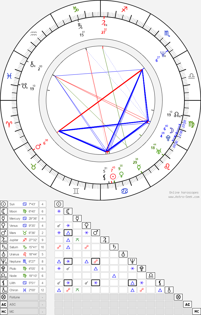 Karsten Speck - Astrology Natal Birth Chart