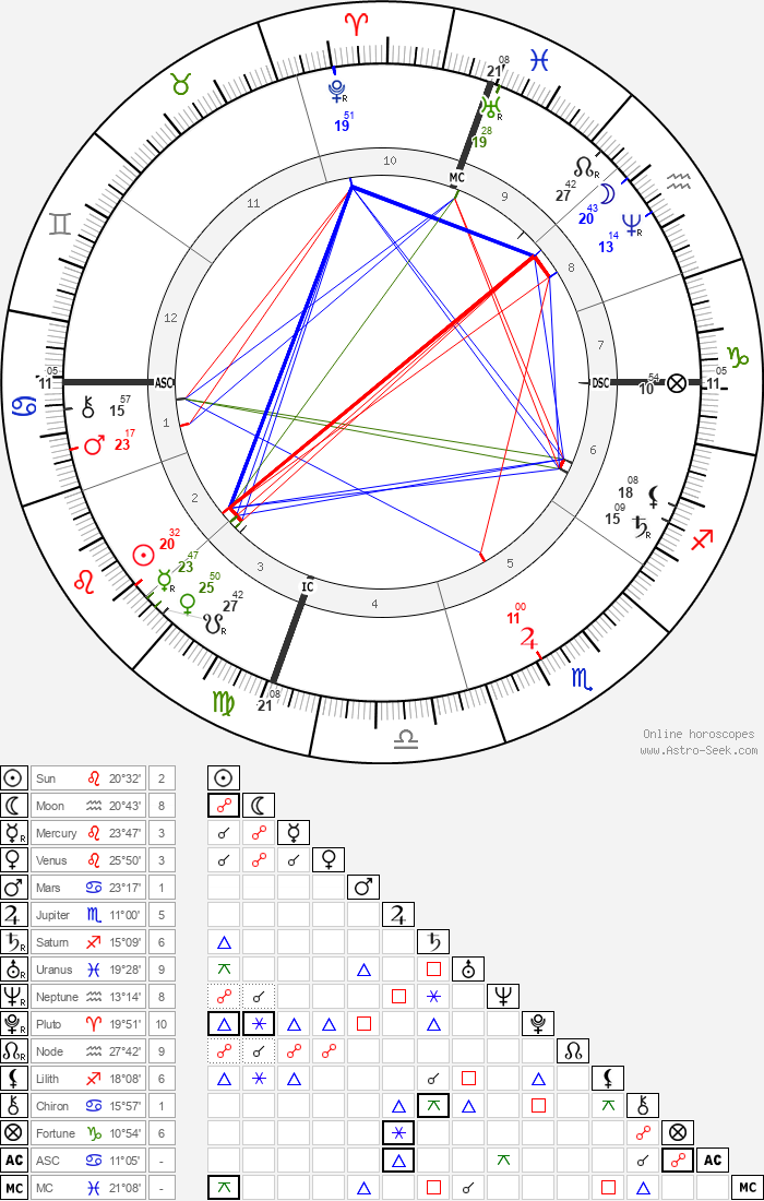 Kate Chase - Astrology Natal Birth Chart