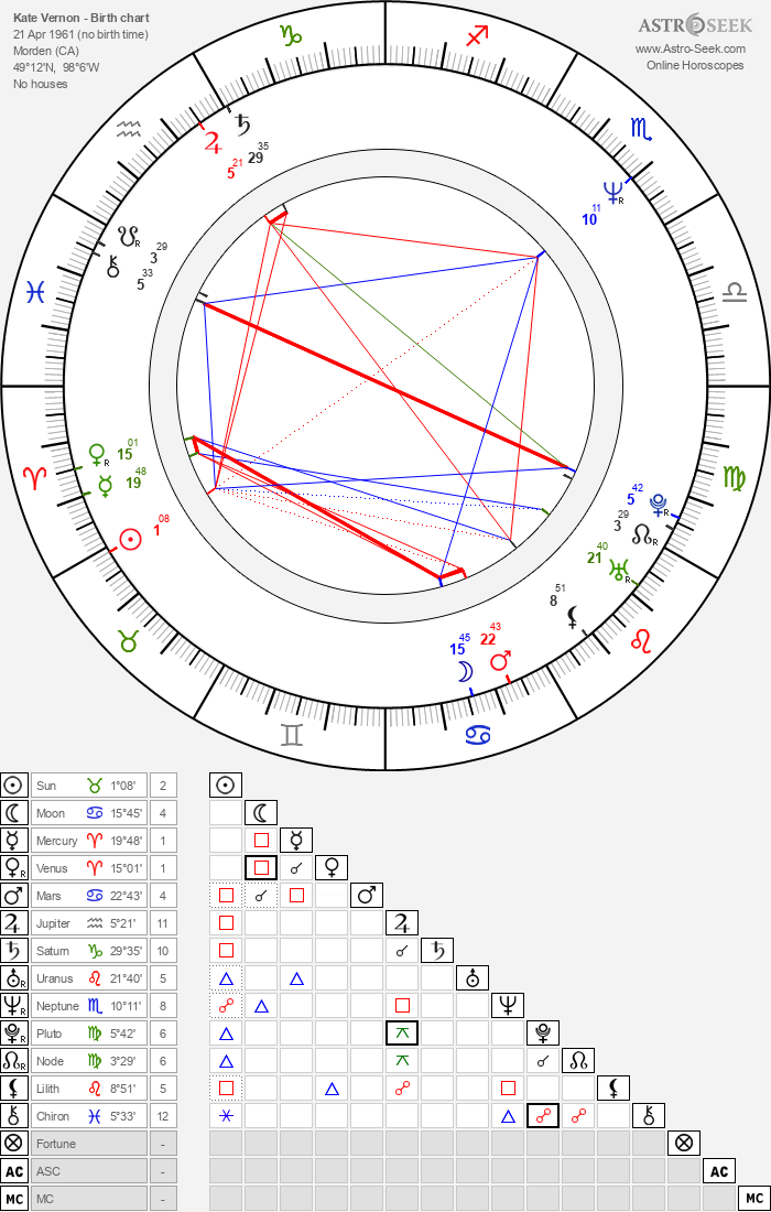 Kate Vernon - Astrology Natal Birth Chart