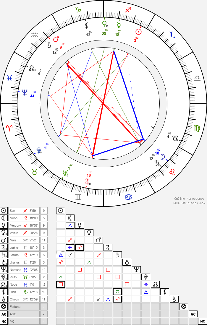 Katharine Drexel - Astrology Natal Birth Chart
