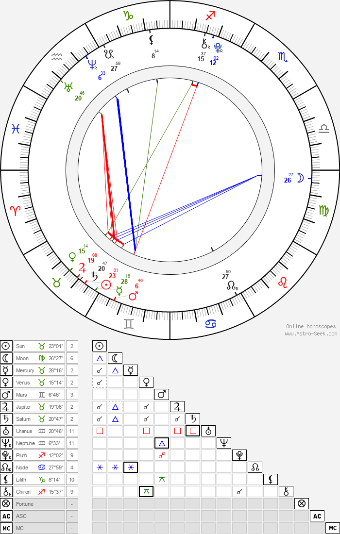 Kathleen Teresa Scott - Astrology Natal Birth Chart