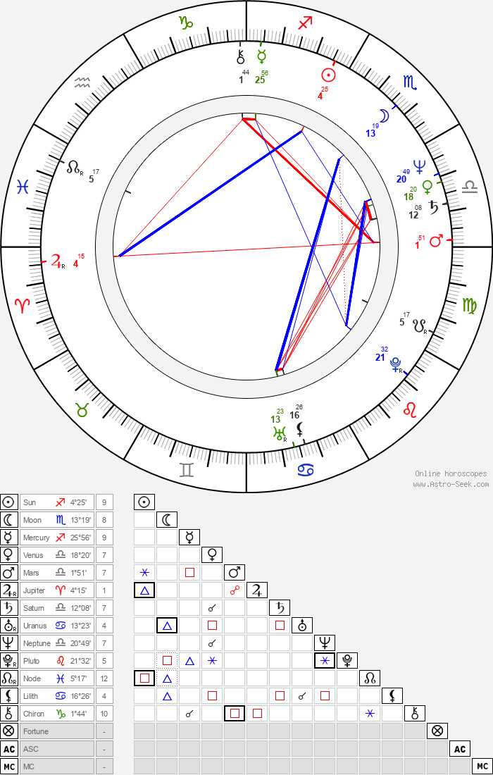 Kathryn Bigelow - Astrology Natal Birth Chart