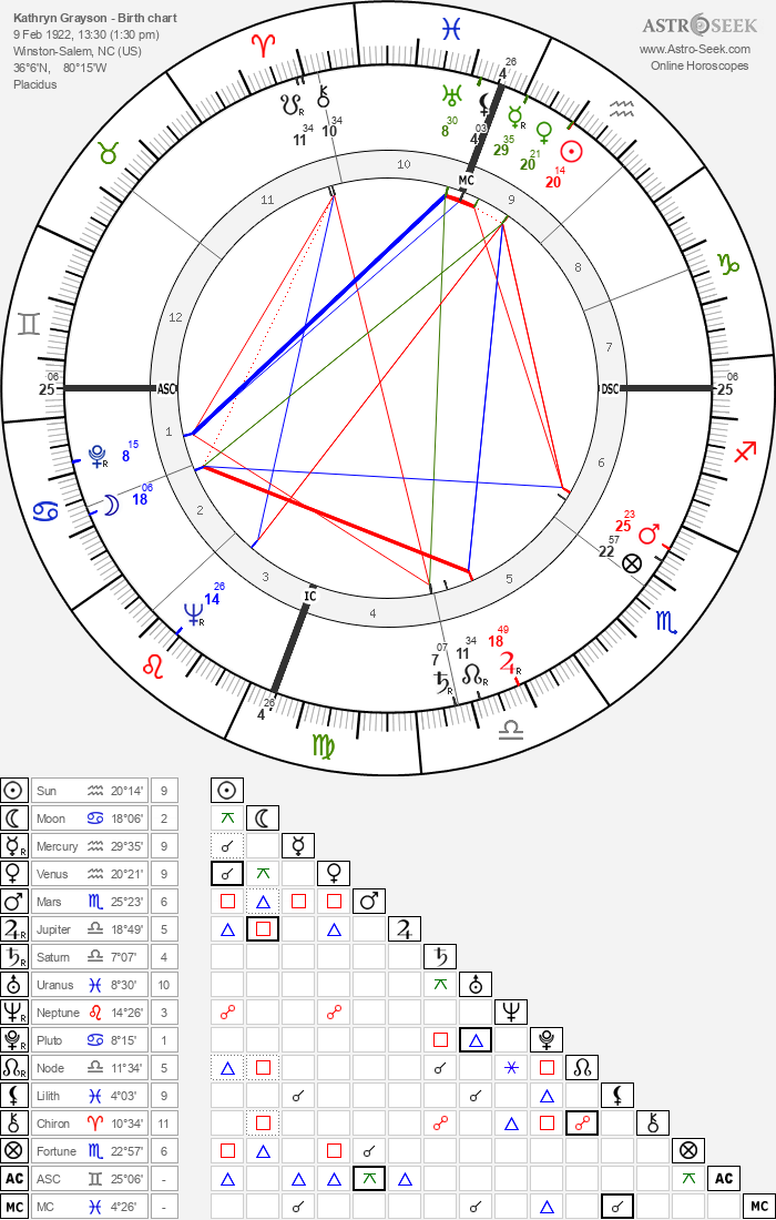 Kathryn Grayson - Astrology Natal Birth Chart