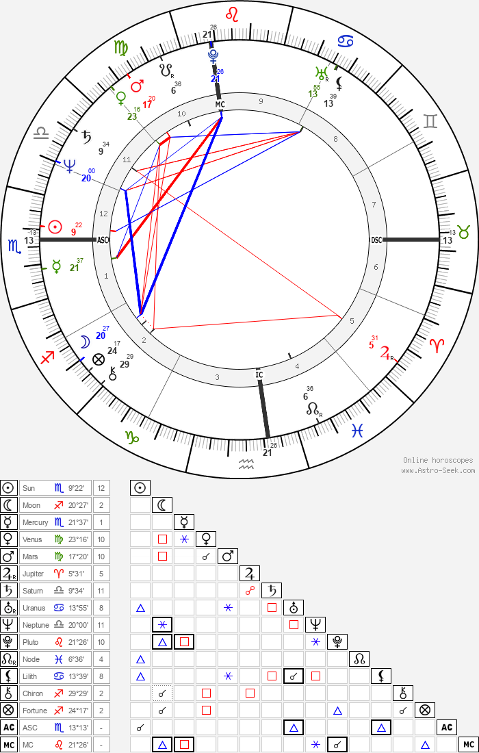 Kathy Hammond - Astrology Natal Birth Chart