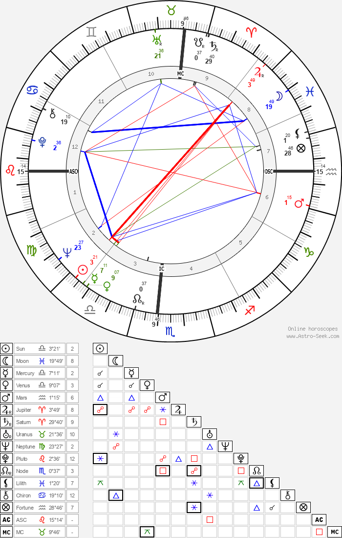 Kathy Whitworth - Astrology Natal Birth Chart