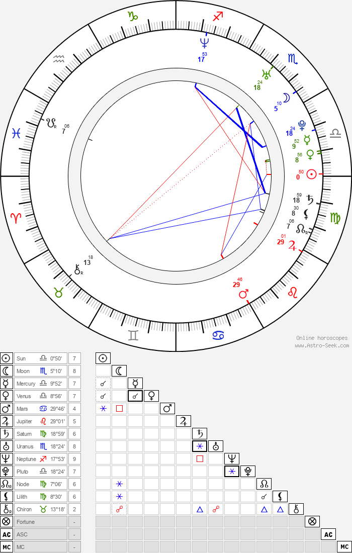 Katie Rowlett - Astrology Natal Birth Chart