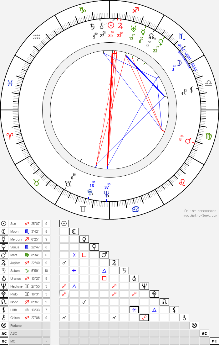 Katina Paxinou - Astrology Natal Birth Chart
