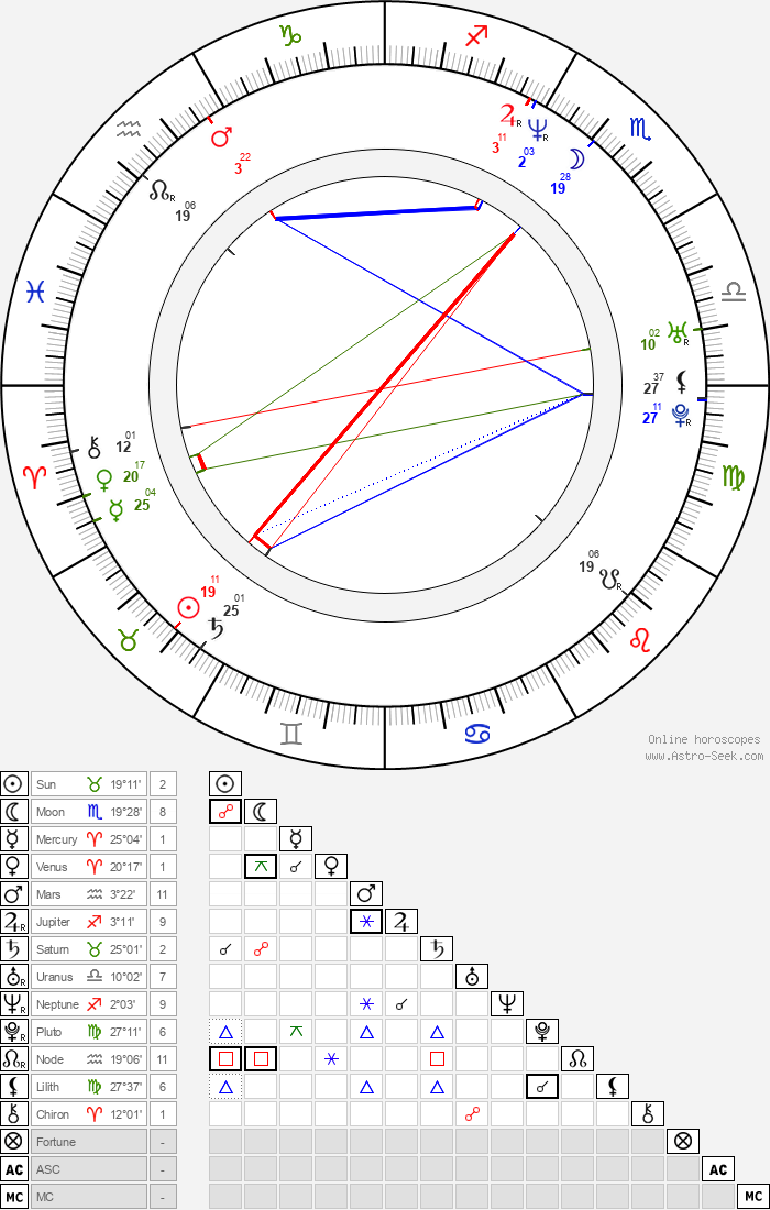 Katja Woywood - Astrology Natal Birth Chart