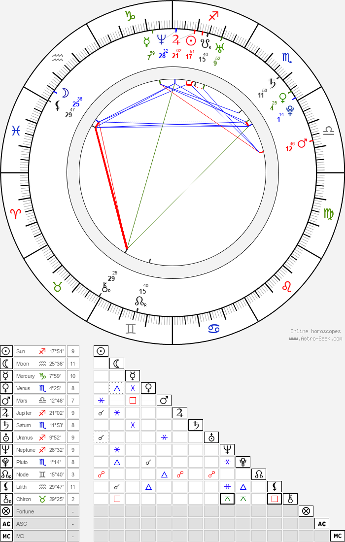 Katrin Siska - Astrology Natal Birth Chart