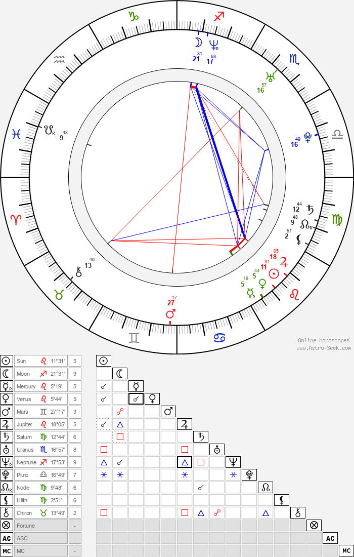 Kavan Reece - Astrology Natal Birth Chart