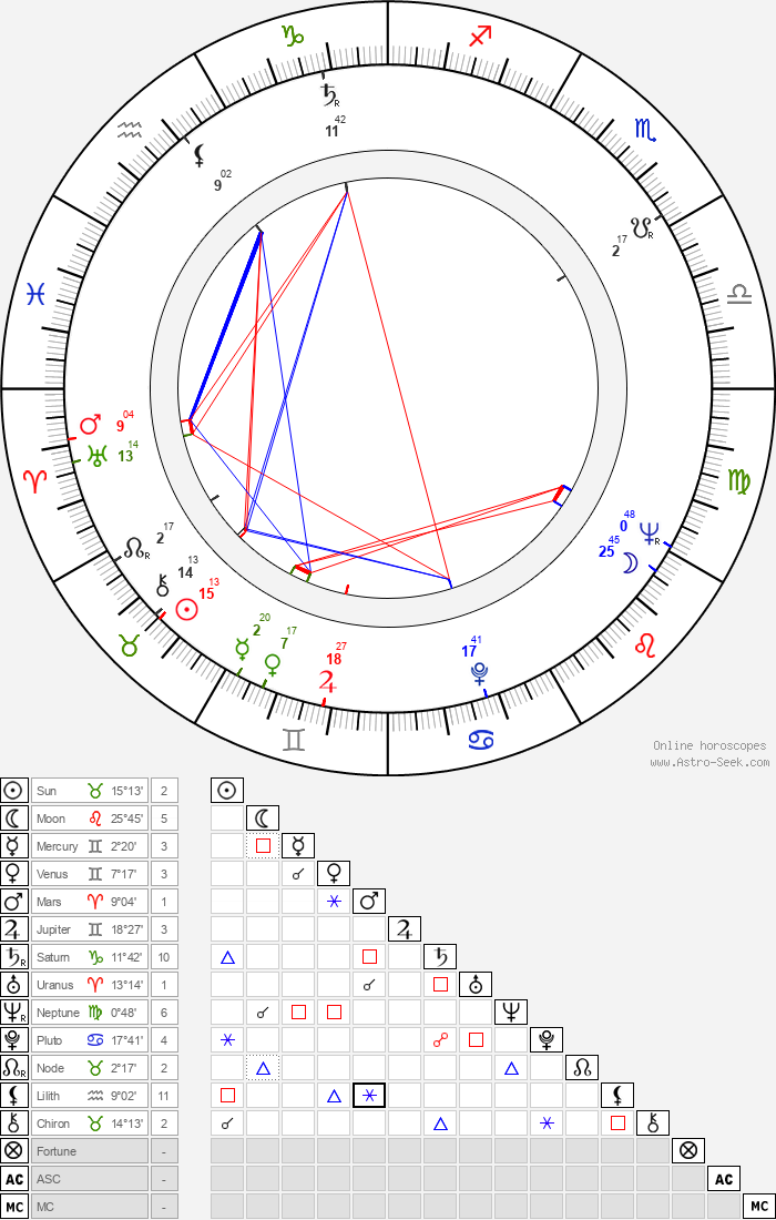 Kazimierz Karabasz - Astrology Natal Birth Chart