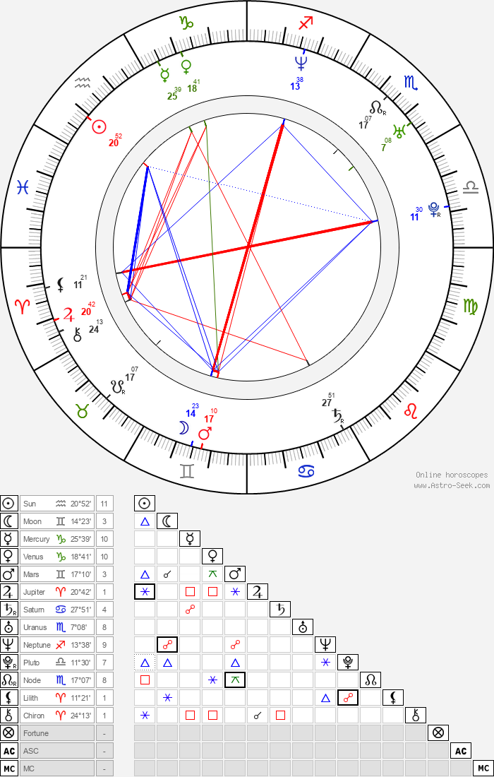 Keeley Hawes - Astrology Natal Birth Chart