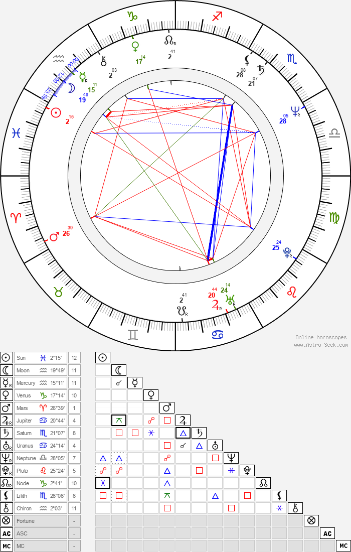 Kelsey Grammer - Astrology Natal Birth Chart